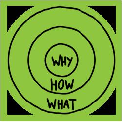 begin met het waarom de gouden cirkel van ondernemen